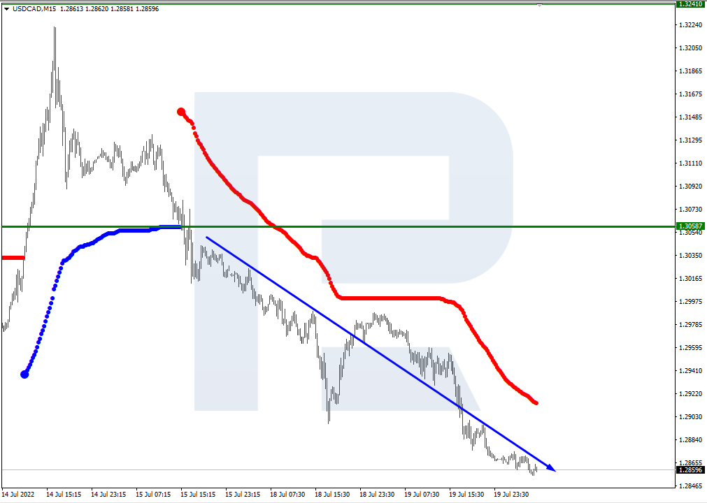 USDCAD_H4